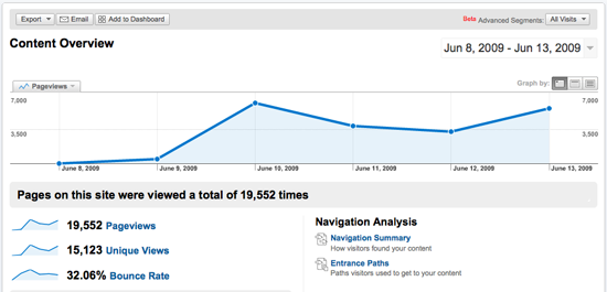 google analytics for the bookseer